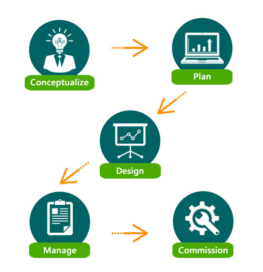 Design & Engineering Consultancy